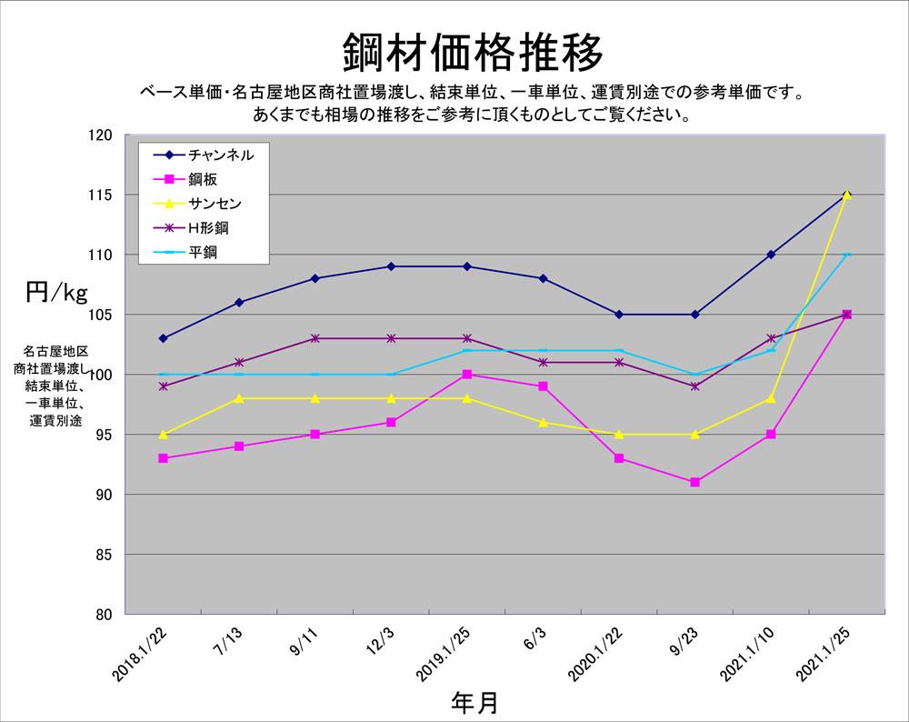 鋼材価格推移2018~2021
