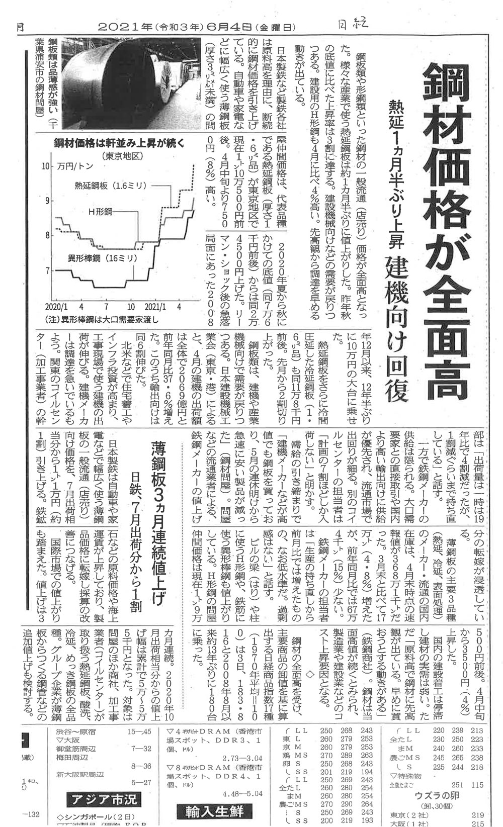 20210604日本経済新聞