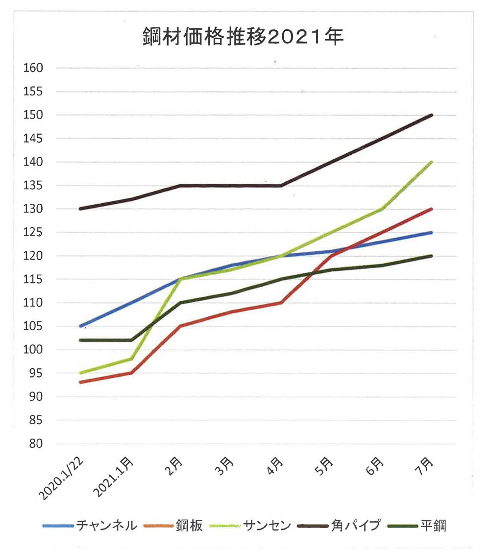 鋼材価格推移2021年