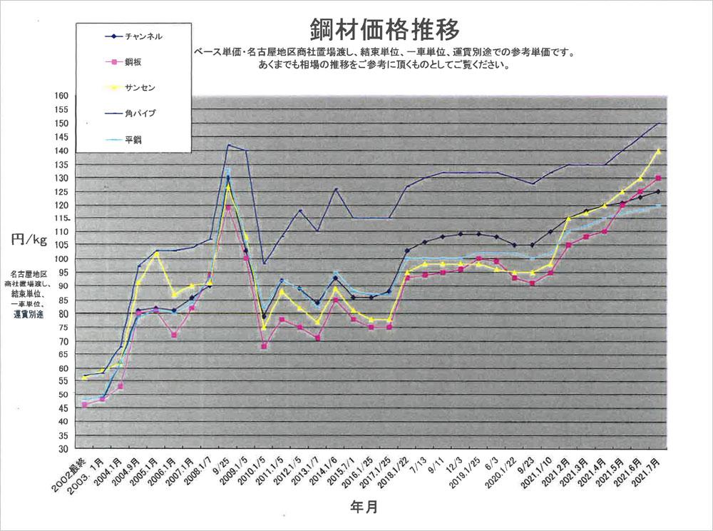 鋼材価格推移暦年